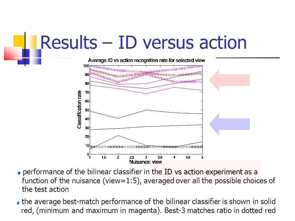 Results – ID versus action ID vs action experiment performance of the bilinear classifier in the ID vs action experiment as a function of the nuisance (view=1:5), averaged over all the possible choices of the test action the average best-match performance of the bilinear classifier is shown in solid red, (minimum and maximum in magenta).