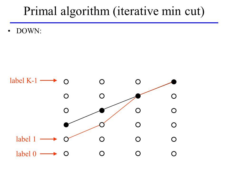 label K-1 label 0 label 1 DOWN: Primal algorithm (iterative min cut)