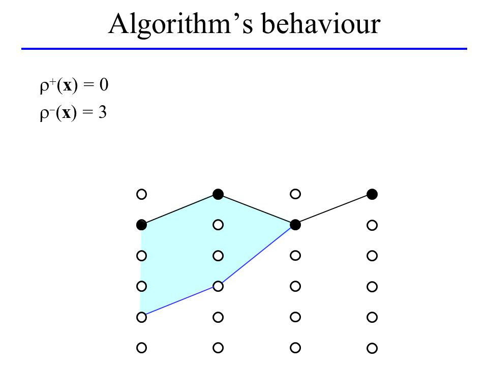 Algorithms behaviour (x) = 0 (x) = 3