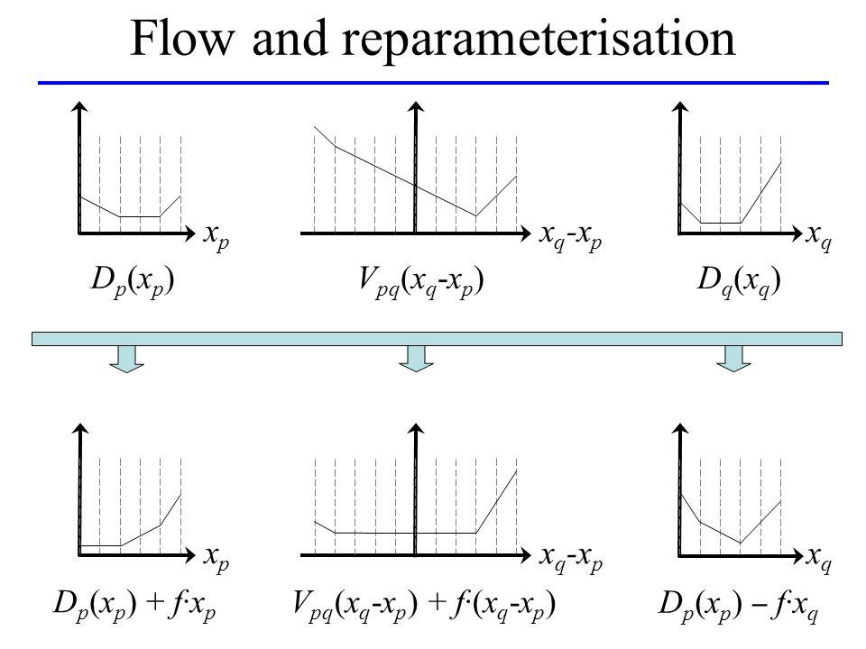 Flow and reparameterisation Dp(xp)Dp(xp) xpxp xqxq x q -x p V pq (x q -x p ) Dq(xq)Dq(xq) D p (x p ) + f·x p xpxp xqxq x q -x p V pq (x q -x p ) + f·(x q -x p ) D p (x p ) f·x q
