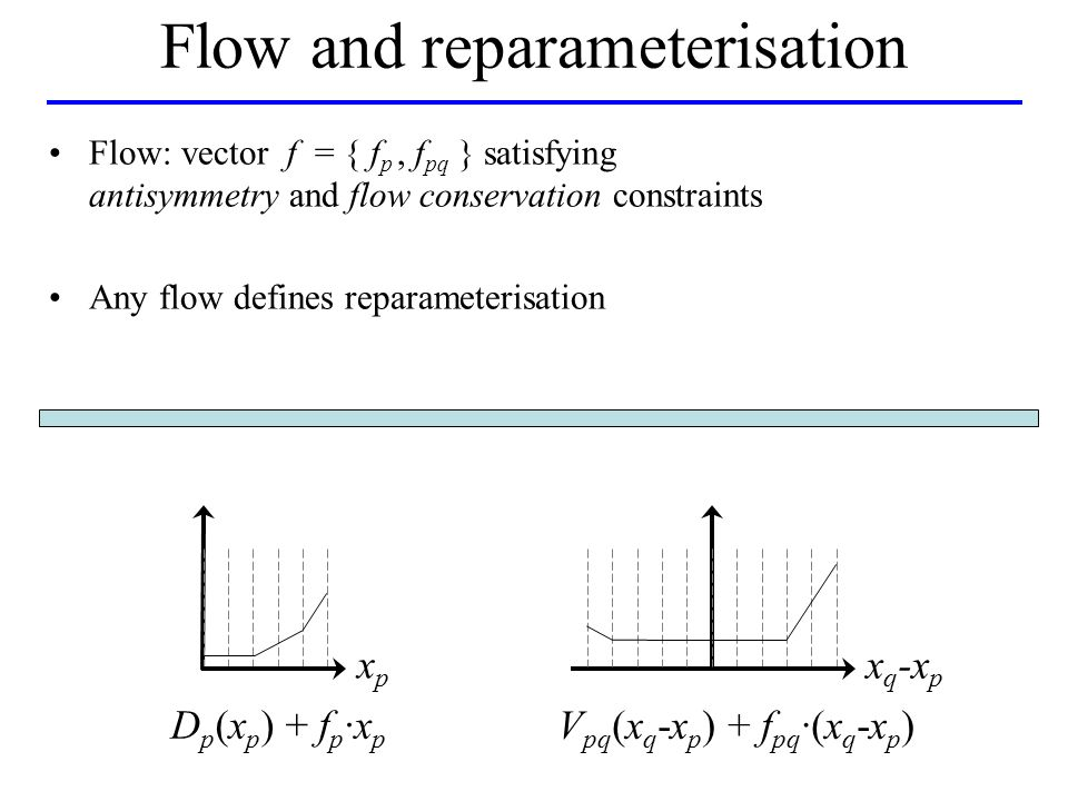 Flow and reparameterisation D p (x p ) + f p ·x p xpxp x q -x p V pq (x q -x p ) + f pq ·(x q -x p ) Flow: vector f = { f p, f pq } satisfying antisymmetry and flow conservation constraints Any flow defines reparameterisation