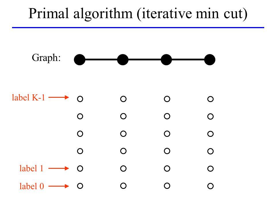 label K-1 label 0 label 1 Primal algorithm (iterative min cut) Graph: