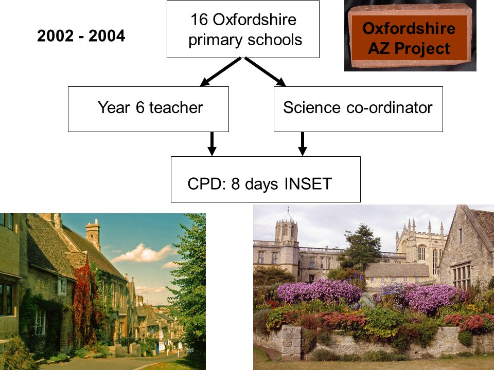 Oxfordshire AZ Project 16 Oxfordshire primary schools Year 6 teacherScience co-ordinator CPD: 8 days INSET 2002 - 2004