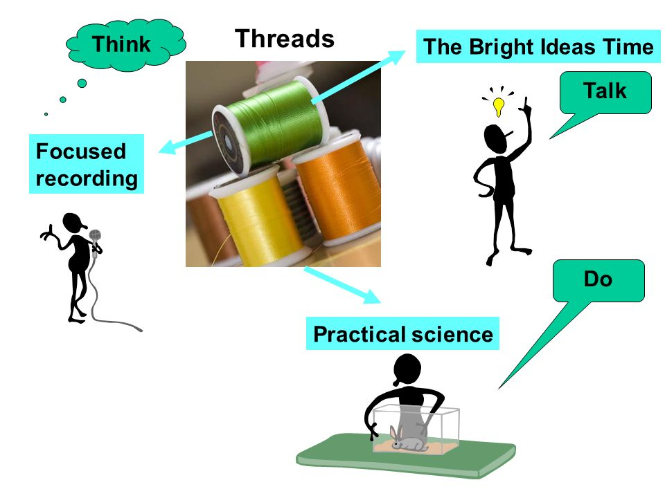Threads The Bright Ideas Time Practical science Focused recording Talk Do Think