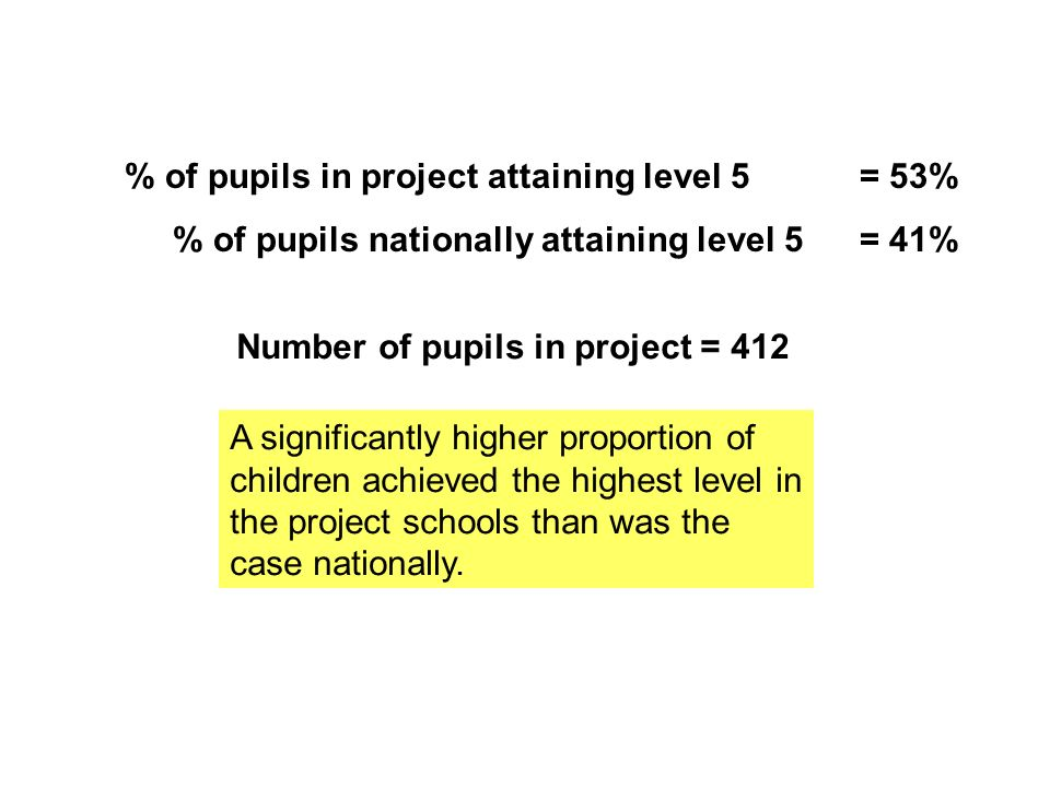% of pupils in project attaining level 5 = 53% % of pupils nationally attaining level 5 = 41% Number of pupils in project = 412 A significantly higher