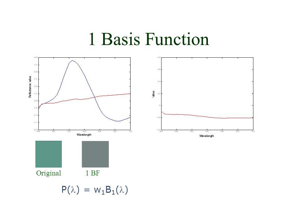 2 Basis Functions Original1 BF2 BF P() = w 1 B 1 () + w 2 B 2 ()