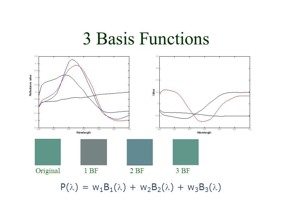 3 Basis Functions Original1 BF2 BF3 BF P() = w 1 B 1 () + w 2 B 2 () + w 3 B 3 ()