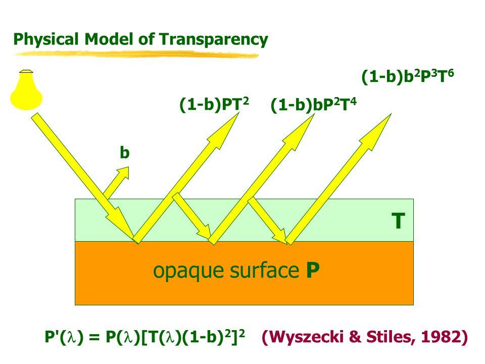 opaque surface P T (1-b)bP 2 T 4 (1-b)PT 2 (1-b)b 2 P 3 T 6 Physical Model of Transparency b P ( ) = P( )[T( )(1-b) 2 ] 2 (Wyszecki & Stiles, 1982)