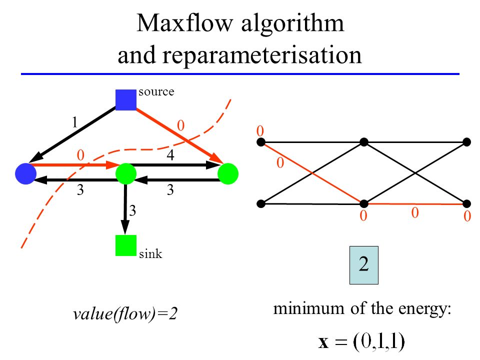 value(flow)=2 0 0 0 0 minimum of the energy: 2 0 sink 1 0 0 3 4 3 3 source Maxflow algorithm and reparameterisation
