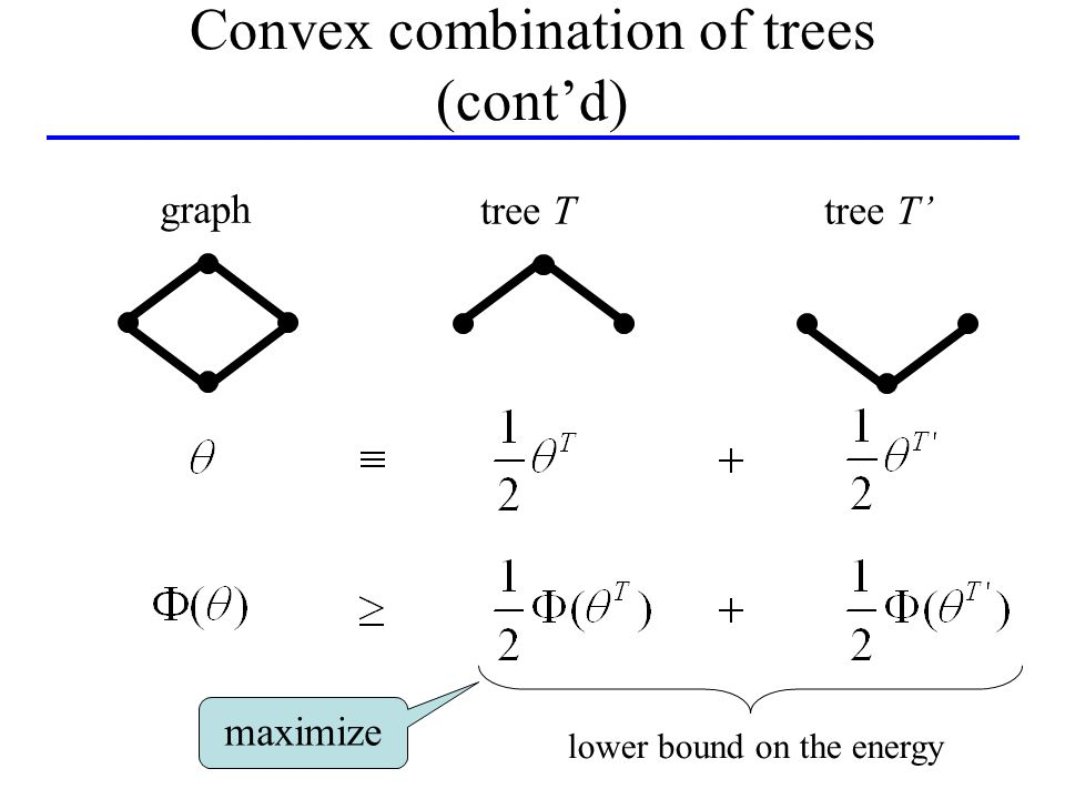 graph tree T lower bound on the energy maximize Convex combination of trees (contd)