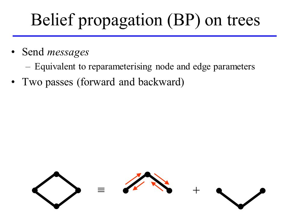 Send messages –Equivalent to reparameterising node and edge parameters Two passes (forward and backward) Belief propagation (BP) on trees