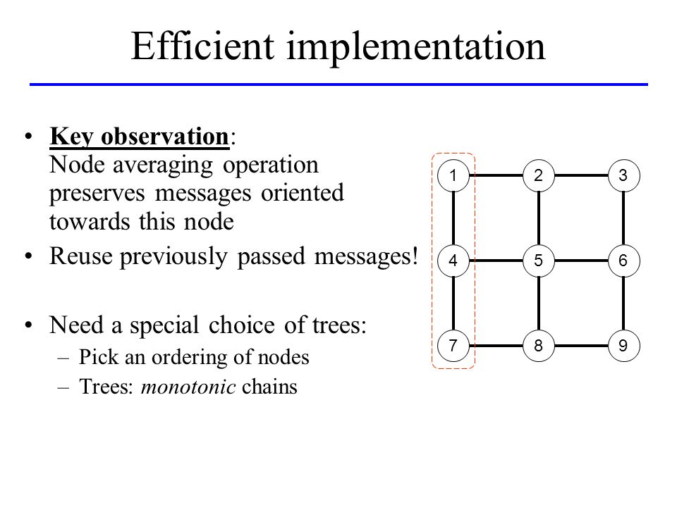 Efficient implementation Key observation: Node averaging operation preserves messages oriented towards this node Reuse previously passed messages.