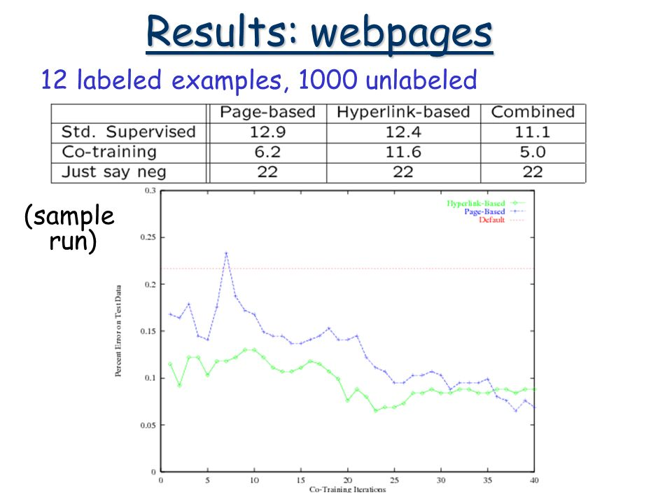 Results: webpages 12 labeled examples, 1000 unlabeled (sample run)