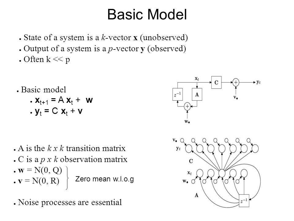 Basic Model State of a system is a k-vector x (unobserved) Output of a system is a p-vector y (observed) Often k << p Basic model x t+1 = A x t + w y