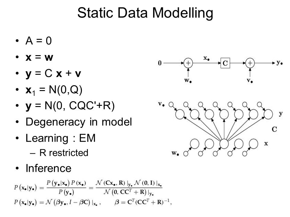 Static Data Modelling A = 0 x = w y = C x + v x 1 = N(0,Q) y = N(0, CQC'+R) Degeneracy in model Learning : EM –R restricted Inference