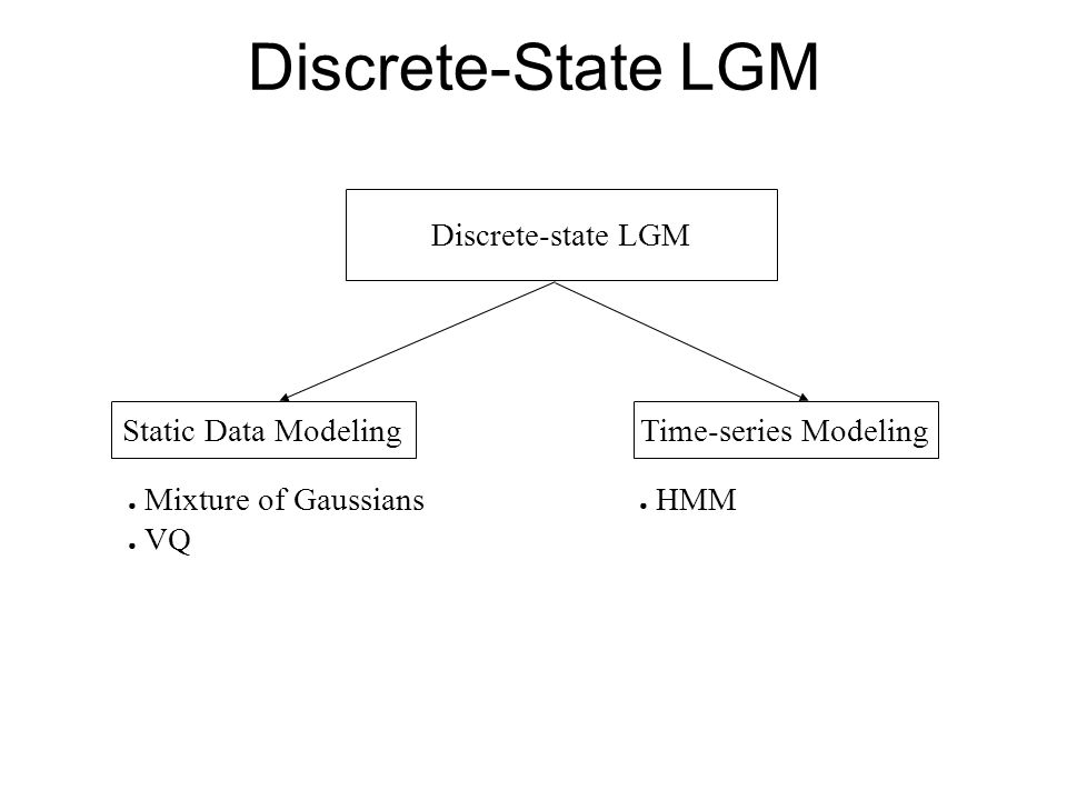 Discrete-State LGM Discrete-state LGM Static Data ModelingTime-series Modeling Mixture of Gaussians VQ HMM