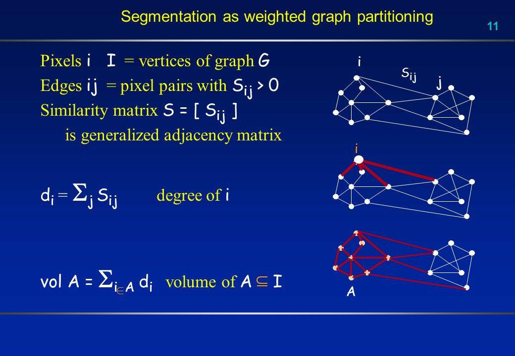 11 Segmentation as weighted graph partitioning Pixels i I = vertices of graph G Edges ij = pixel pairs with S ij > 0 Similarity matrix S = [ S ij ] is
