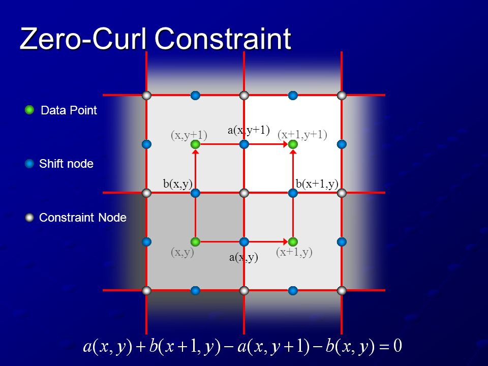 Zero-Curl Constraint a(x,y) b(x,y)b(x+1,y) a(x,y+1) (x,y)(x+1,y) (x+1,y+1) (x,y+1) Data Point Shift node Constraint Node