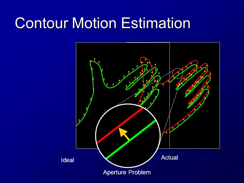 Contour Motion Estimation Aperture Problem Ideal Actual