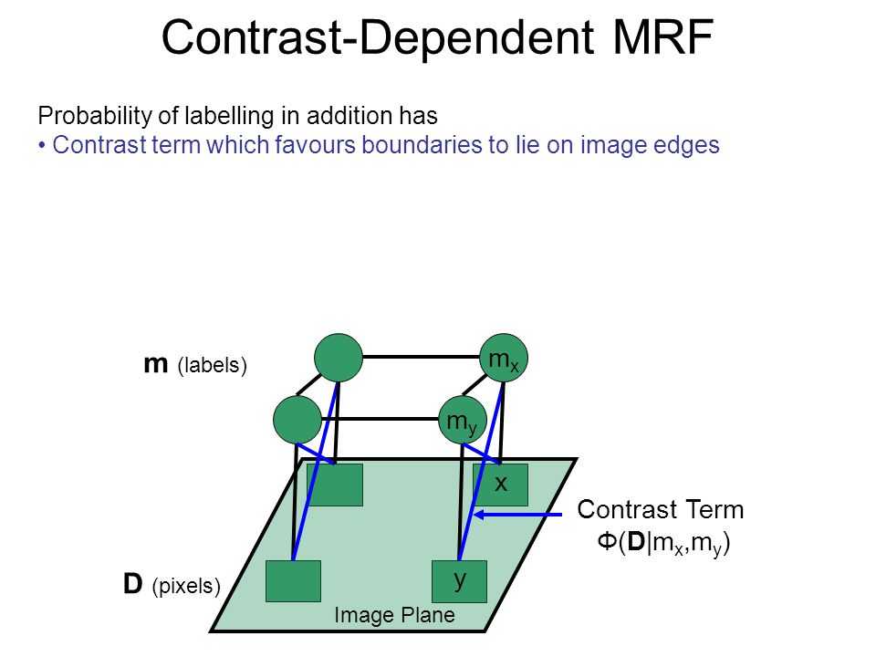 Contrast-Dependent MRF Probability of labelling in addition has Contrast term which favours boundaries to lie on image edges D (pixels) m (labels) Ima