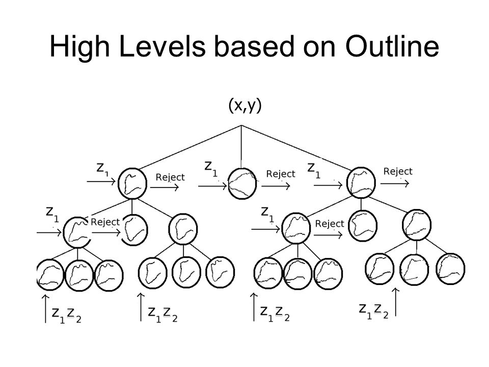 High Levels based on Outline (x,y)