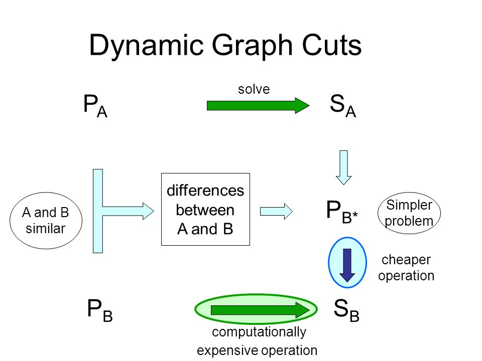 Dynamic Graph Cuts PBPB SBSB cheaper operation computationally expensive operation Simpler problem P B* differences between A and B similar PAPA SASA