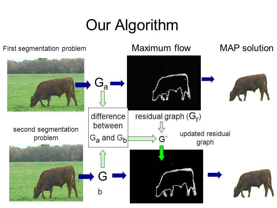 First segmentation problem MAP solution GaGa Our Algorithm GbGb second segmentation problem Maximum flow residual graph ( G r ) G` difference between