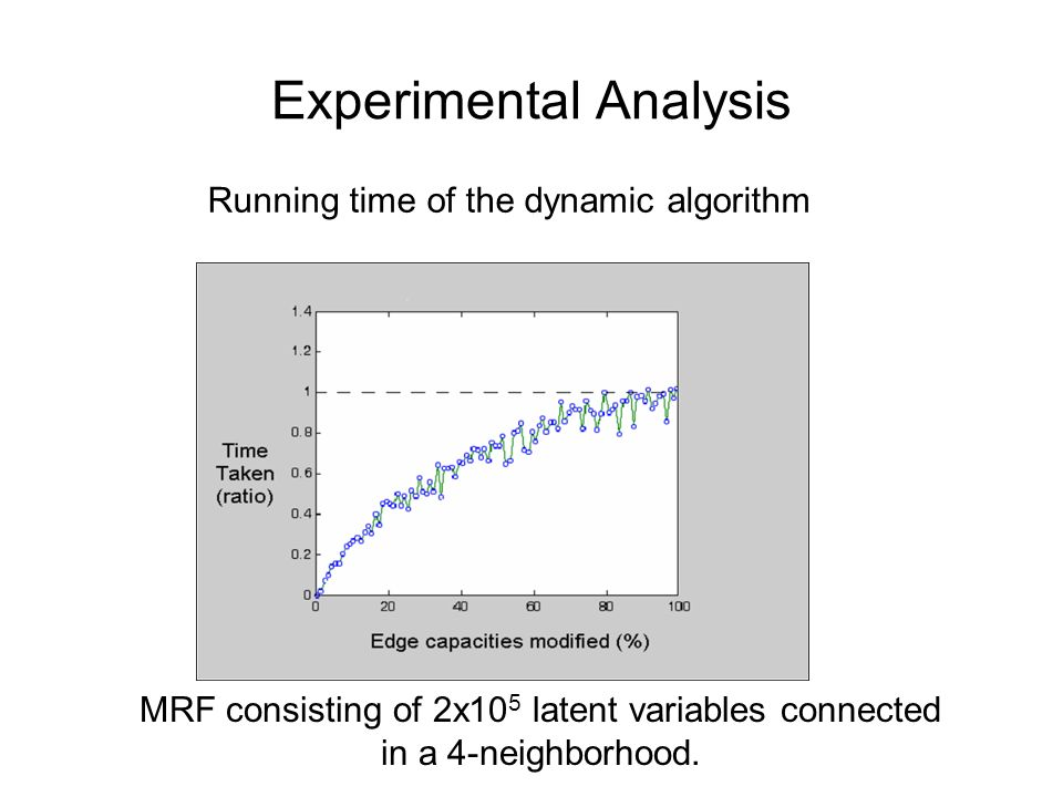 Experimental Analysis MRF consisting of 2x10 5 latent variables connected in a 4-neighborhood. Running time of the dynamic algorithm