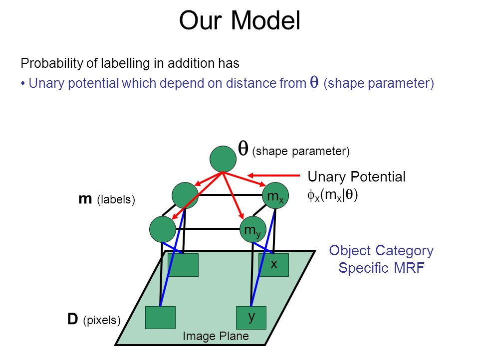 Our Model Probability of labelling in addition has Unary potential which depend on distance from (shape parameter) D (pixels) m (labels) (shape parame