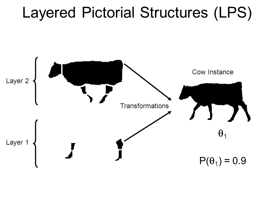 Layer 2 Layer 1 Transformations 1 P( 1 ) = 0.9 Cow Instance Layered Pictorial Structures (LPS)