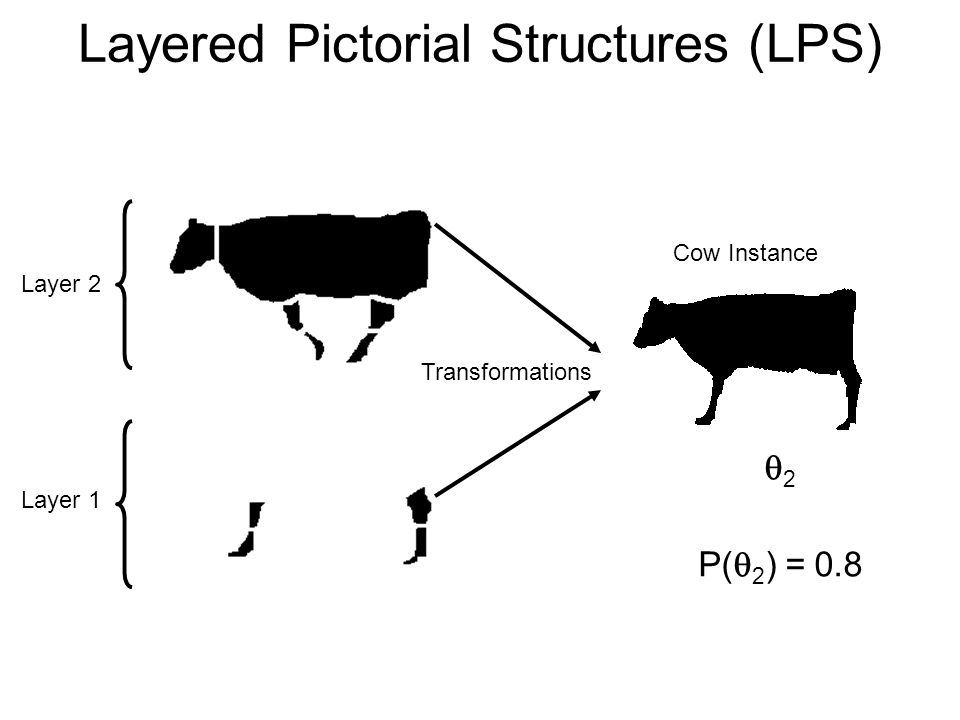 Layer 2 Layer 1 Transformations 2 P( 2 ) = 0.8 Cow Instance Layered Pictorial Structures (LPS)