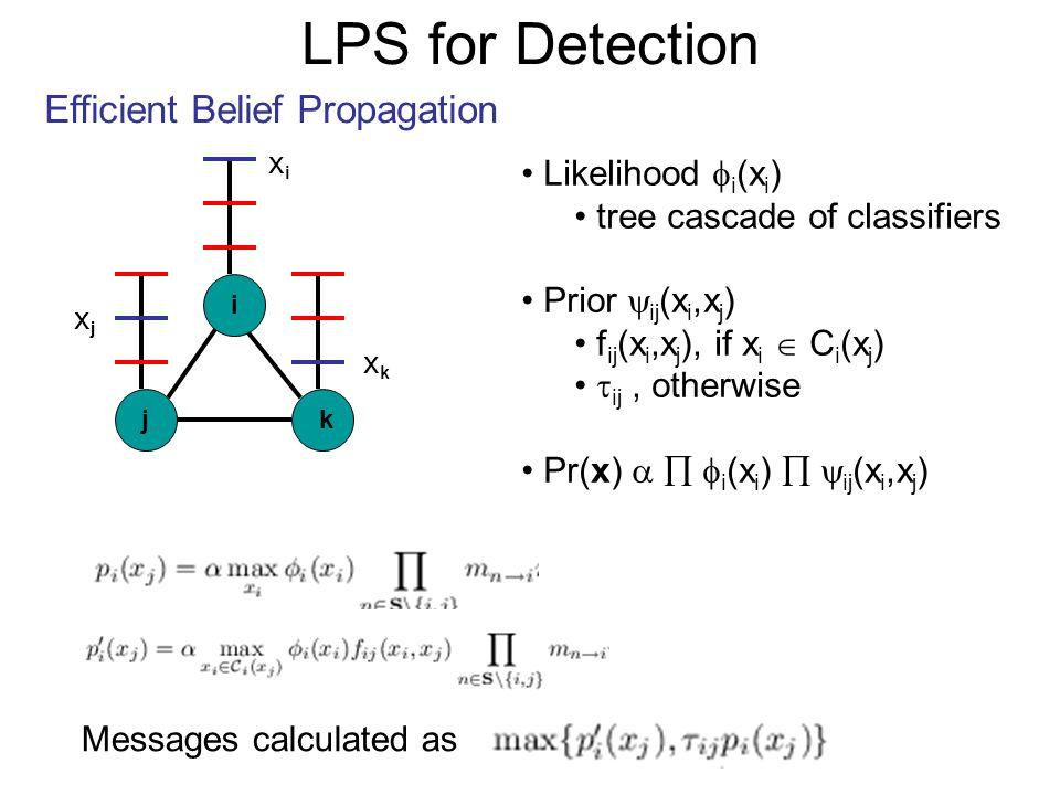 LPS for Detection Efficient Belief Propagation j i k Likelihood i (x i ) tree cascade of classifiers Prior ij (x i,x j ) f ij (x i,x j ), if x i C i (