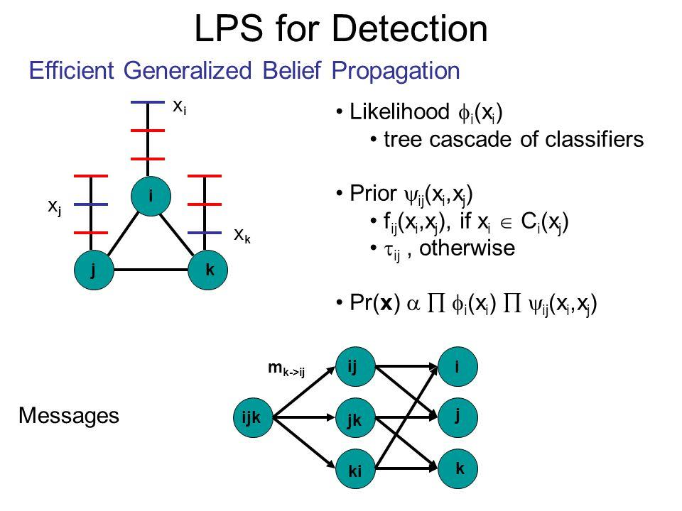 LPS for Detection Efficient Generalized Belief Propagation j i k Likelihood i (x i ) tree cascade of classifiers Prior ij (x i,x j ) f ij (x i,x j ),
