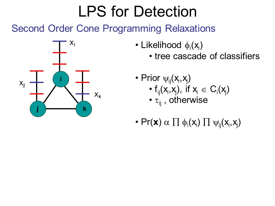 LPS for Detection Second Order Cone Programming Relaxations j i k Likelihood i (x i ) tree cascade of classifiers Prior ij (x i,x j ) f ij (x i,x j ), if x i C i (x j ) ij, otherwise Pr(x) i (x i ) ij (x i,x j ) xixi xjxj xkxk