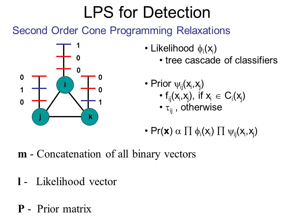 LPS for Detection Second Order Cone Programming Relaxations j i k Likelihood i (x i ) tree cascade of classifiers Prior ij (x i,x j ) f ij (x i,x j ), if x i C i (x j ) ij, otherwise Pr(x) i (x i ) ij (x i,x j ) 0 1 0 0 0 1 1 0 0 m - Concatenation of all binary vectors l - Likelihood vector P - Prior matrix