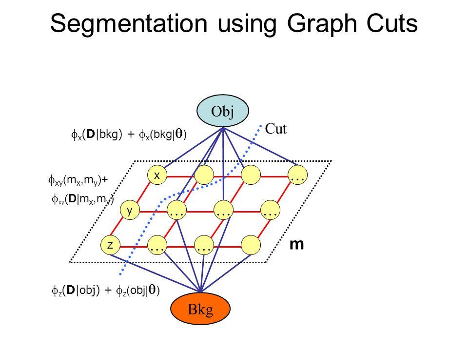Segmentation using Graph Cuts x … y ……… z …… Obj Bkg Cut x (D|bkg) + x (bkg| ) m z (D|obj) + z (obj| ) xy (m x,m y )+ xy (D|m x,m y )