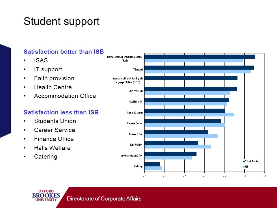 Directorate of Corporate Affairs Student support Satisfaction better than ISB ISAS IT support Faith provision Health Centre Accommodation Office Satisfaction less than ISB Students Union Career Service Finance Office Halls Welfare Catering