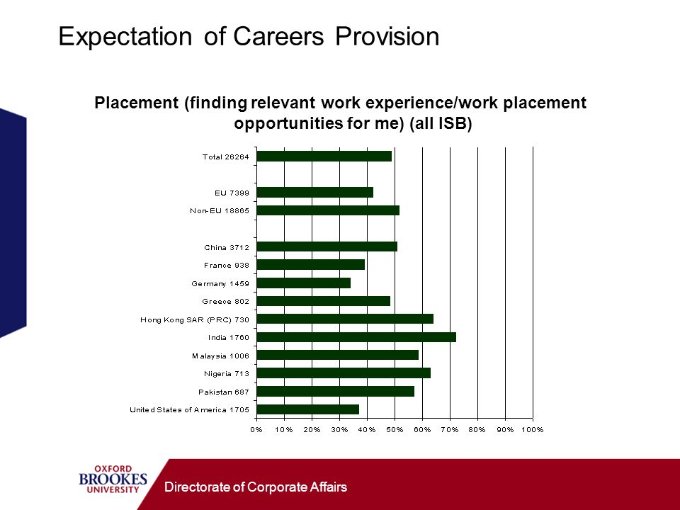 Directorate of Corporate Affairs Expectation of Careers Provision Placement (finding relevant work experience/work placement opportunities for me) (al