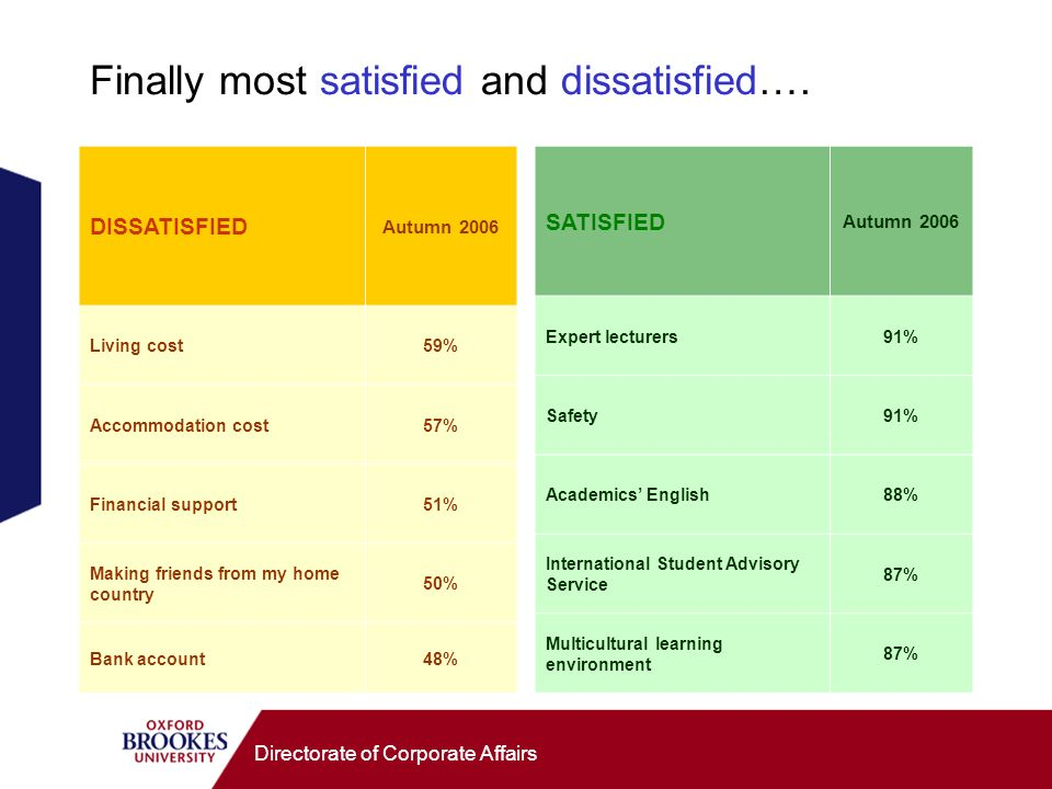 Directorate of Corporate Affairs Finally most satisfied and dissatisfied…. DISSATISFIED Autumn 2006 Living cost59% Accommodation cost57% Financial sup
