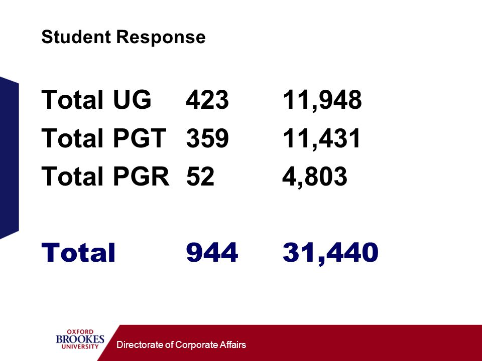 Directorate of Corporate Affairs Student Response Total UG42311,948 Total PGT35911,431 Total PGR524,803 Total94431,440