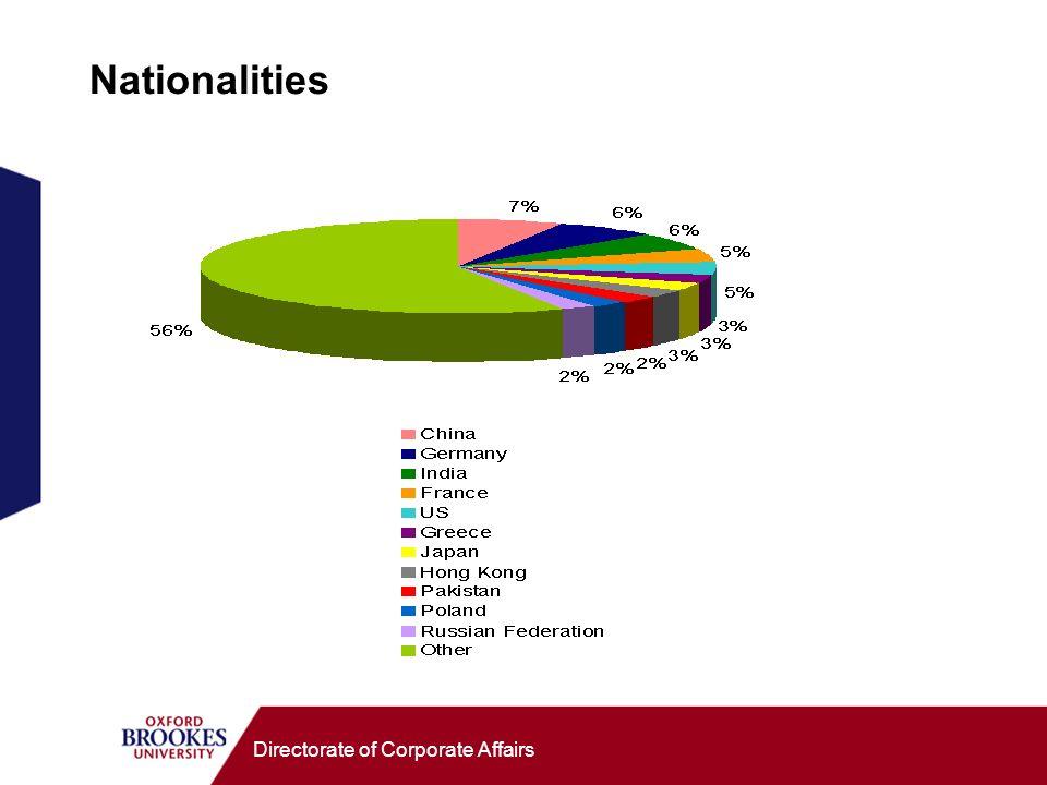 Directorate of Corporate Affairs Nationalities