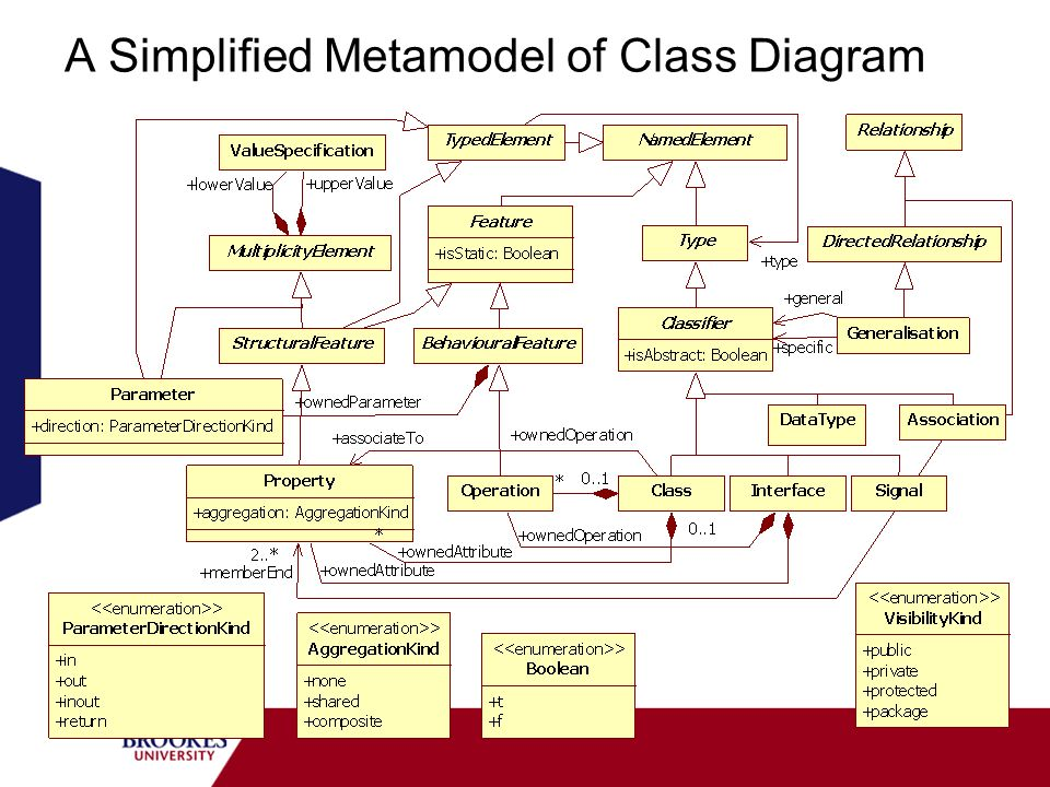 A Simplified Metamodel of Class Diagram