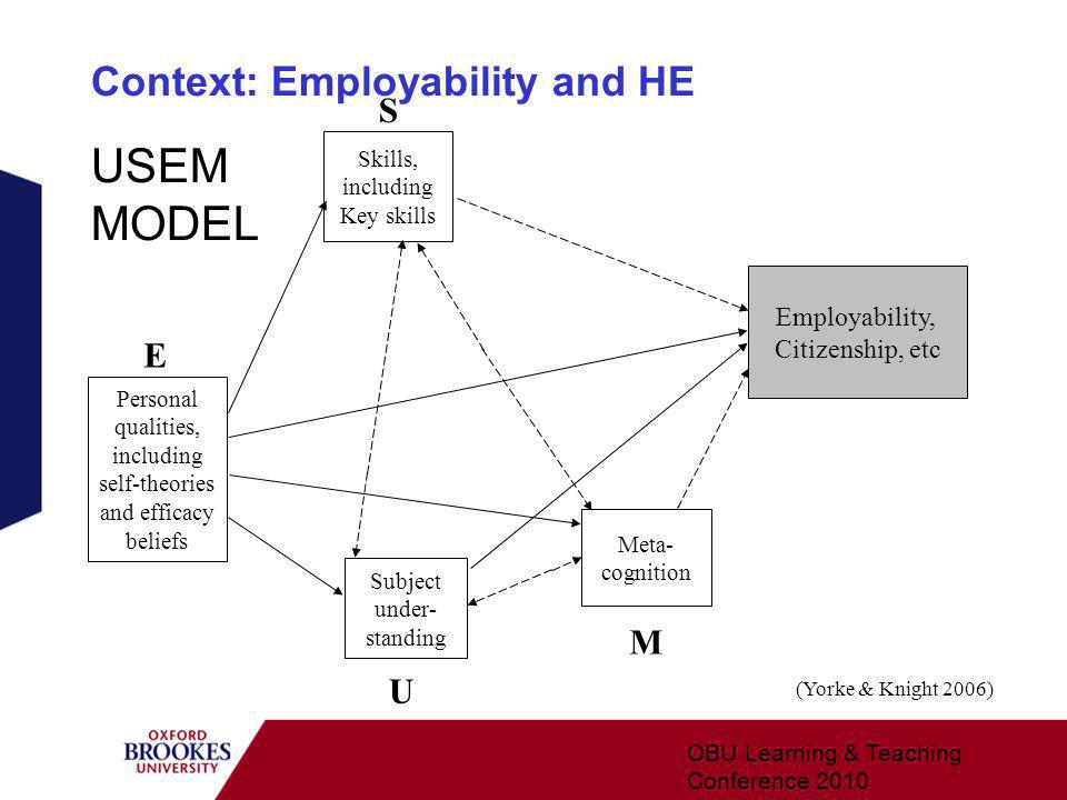 Context: Employability and HE OBU Learning & Teaching Conference 2010 Personal qualities, including self-theories and efficacy beliefs E Employability, Citizenship, etc Subject under- standing Meta- cognition U Skills, including Key skills M S (Yorke & Knight 2006) USEM MODEL