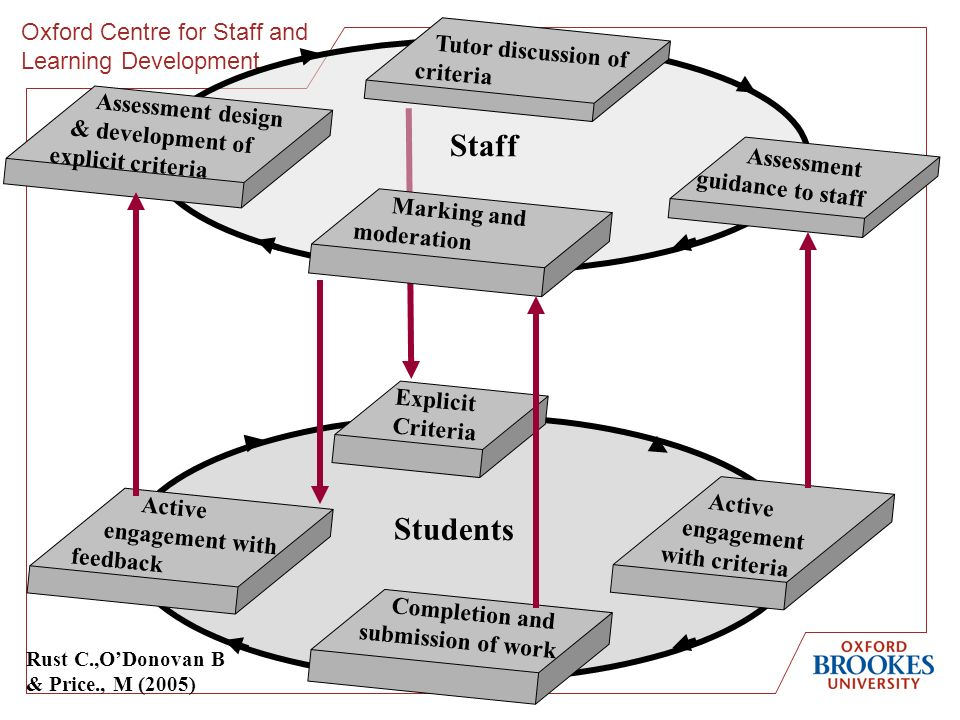 Oxford Centre for Staff and Learning Development Active engagement with feedback Explicit Criteria Completion and submission of work Students Active engagement with criteria Assessment design & development of explicit criteria Tutor discussion of criteria Marking and moderation Staff Assessment guidance to staff Rust C.,ODonovan B & Price., M (2005)
