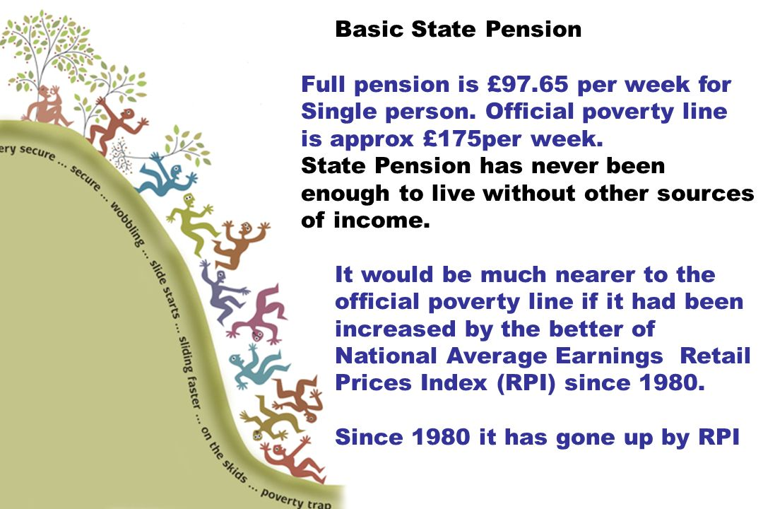 Basic State Pension Full pension is £97.65 per week for Single person.