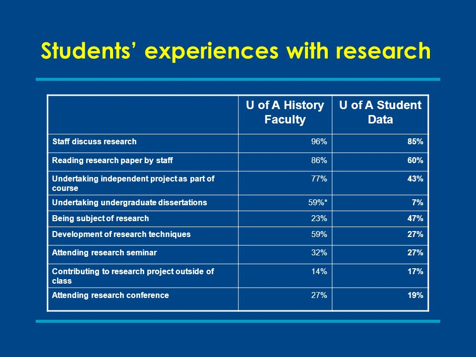 Students experiences with research U of A History Faculty U of A Student Data Staff discuss research96%85% Reading research paper by staff86%60% Undertaking independent project as part of course 77%43% Undertaking undergraduate dissertations59%*7% Being subject of research23%47% Development of research techniques59%27% Attending research seminar32%27% Contributing to research project outside of class 14%17% Attending research conference27%19%