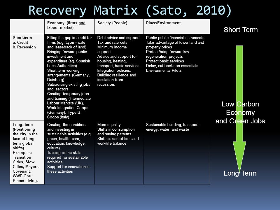 Recovery Matrix (Sato, 2010) Economy (firms and labour market) Society (People)Place/Environment Short-term a.