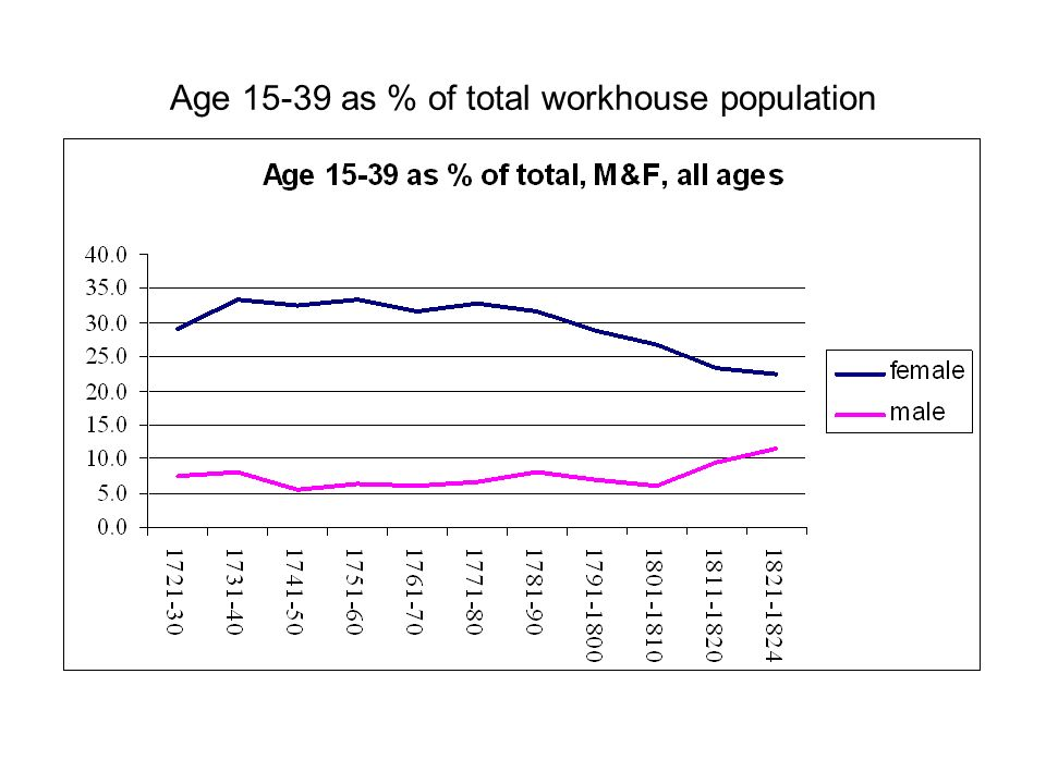 Age as % of total workhouse population