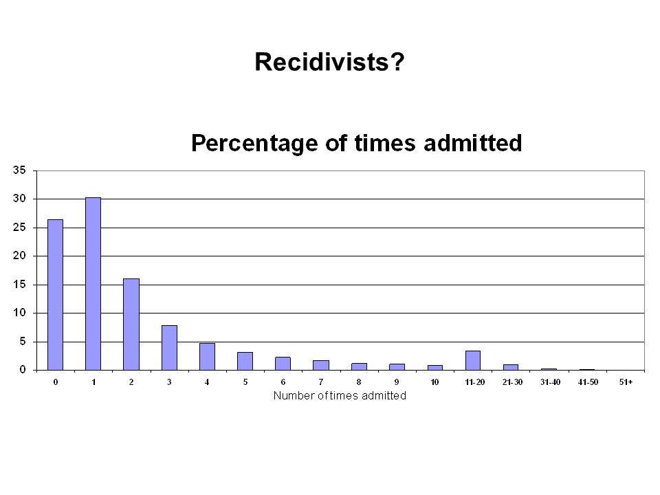 Recidivists