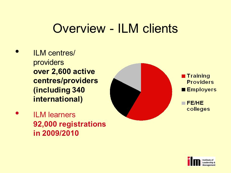 Overview - ILM clients ILM centres/ providers over 2,600 active centres/providers (including 340 international) ILM learners 92,000 registrations in 2